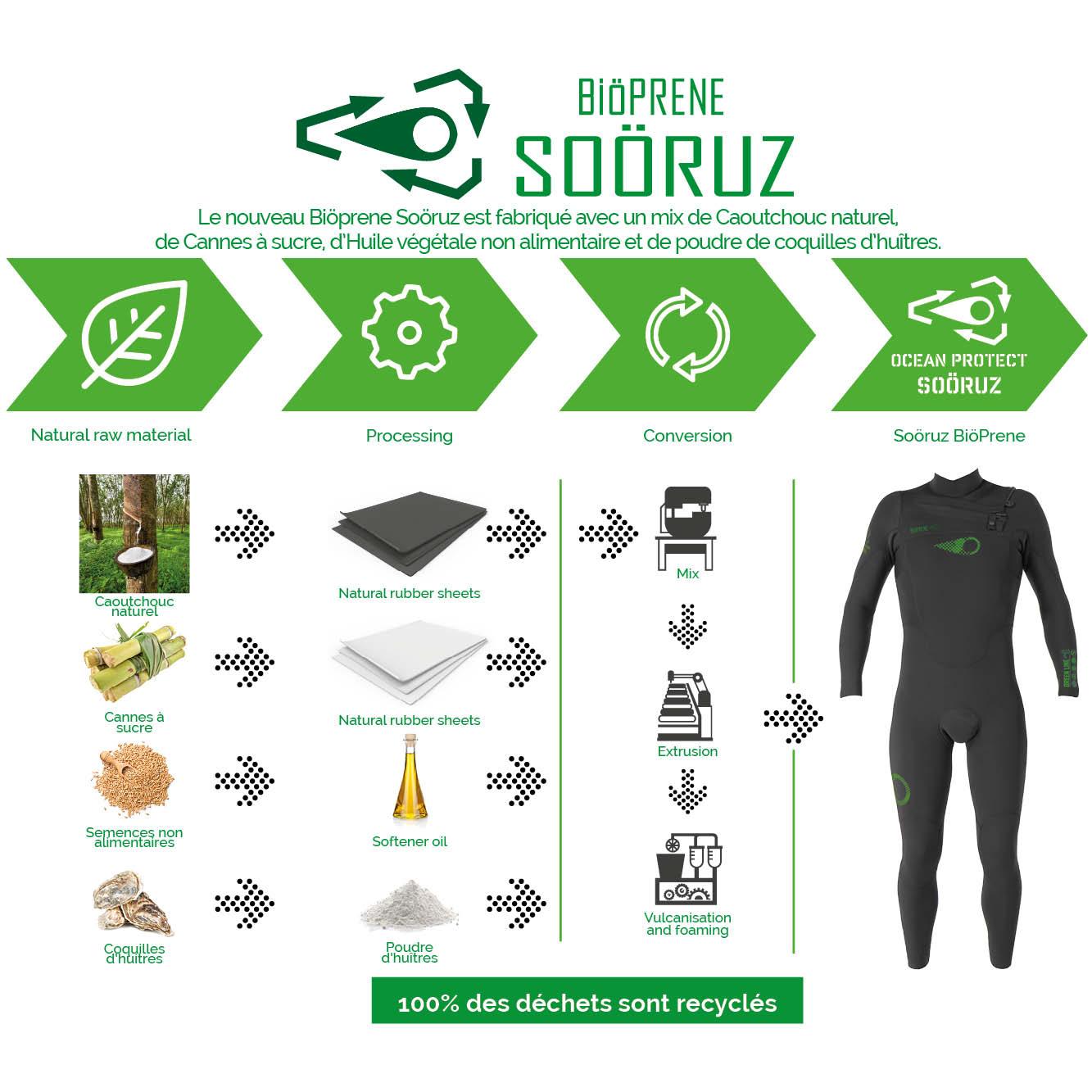 combinaisons écologiques en bioprene Sooruz